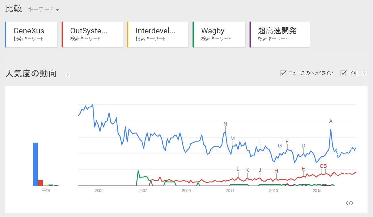 GoogleTrendWorld