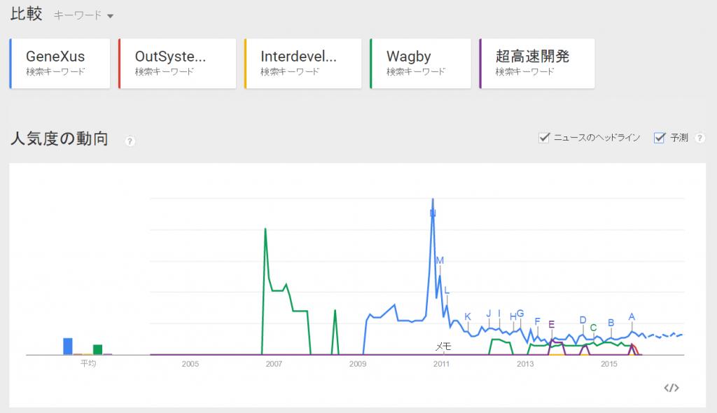 GoogleTrendJapan