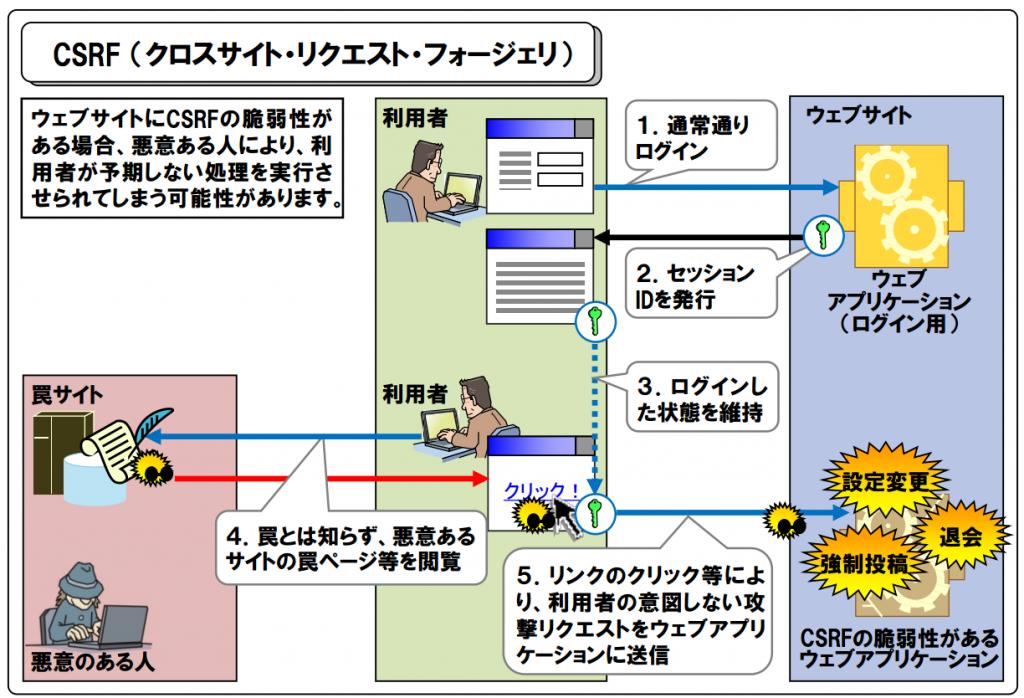 https   www.ipa.go.jp files 000017316.pdf