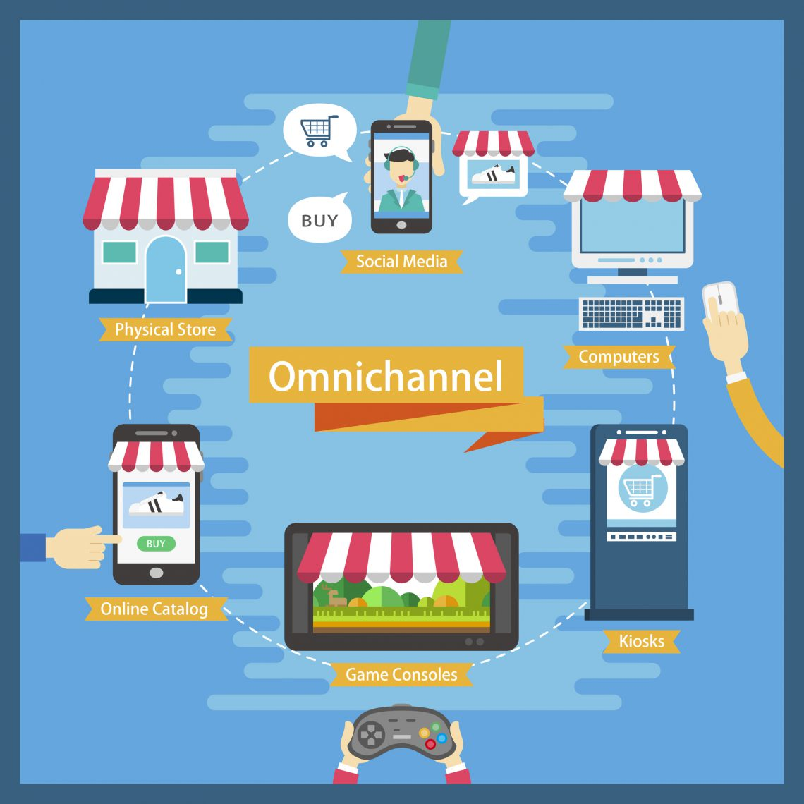 omni-channel flat design illustration with multi channels